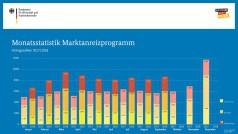 BAFA-Zahlen im September 2018