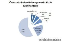 Österreichischer Heizungsmarkt Anteile