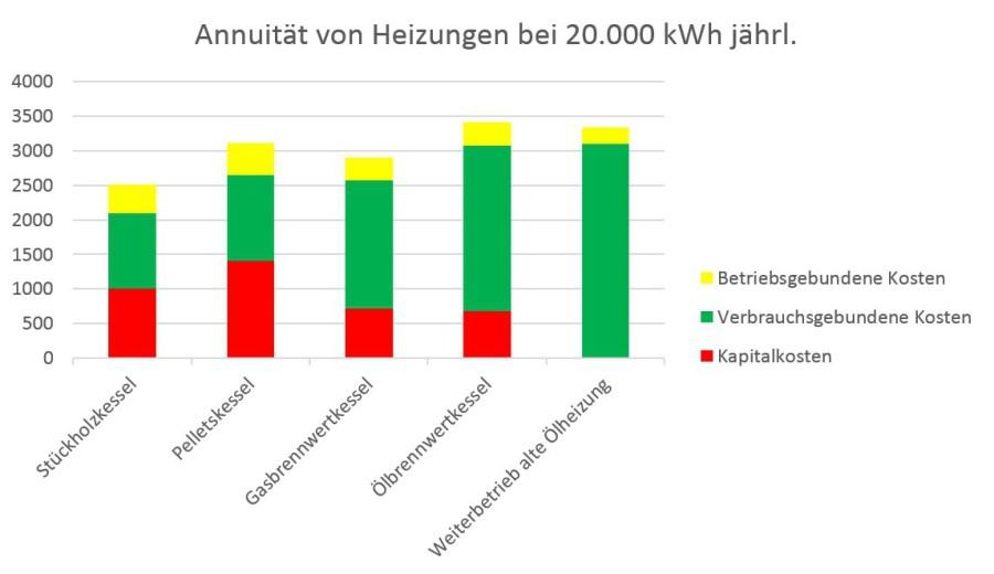Heizkostenvergleich Holz, Öl, Gas, Strom : Vergleich Heizkosten